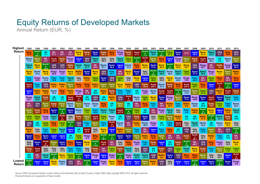 Dimensional Europe Equity Returns of Developed Markets