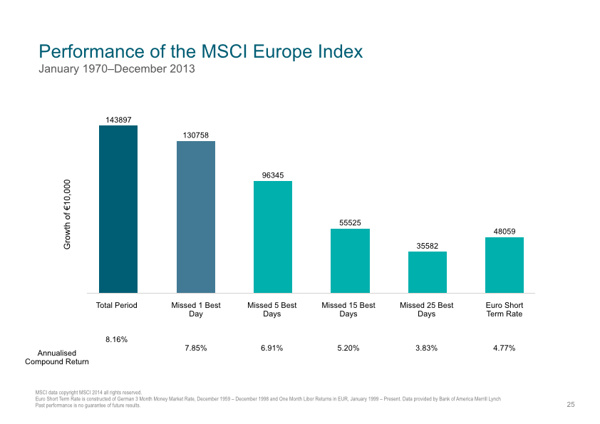 Dimensional Europe Performance of the MSCI Europe Index