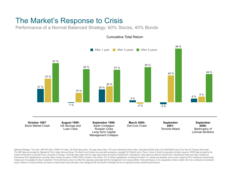 Dimensional Europe The Markets Response to Crisis