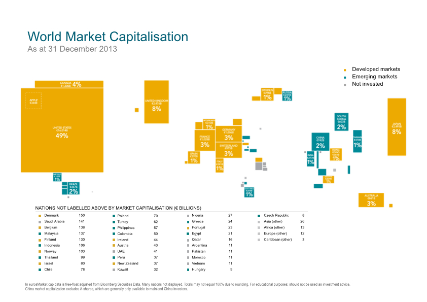 Dimensional Europe world market capitalisation